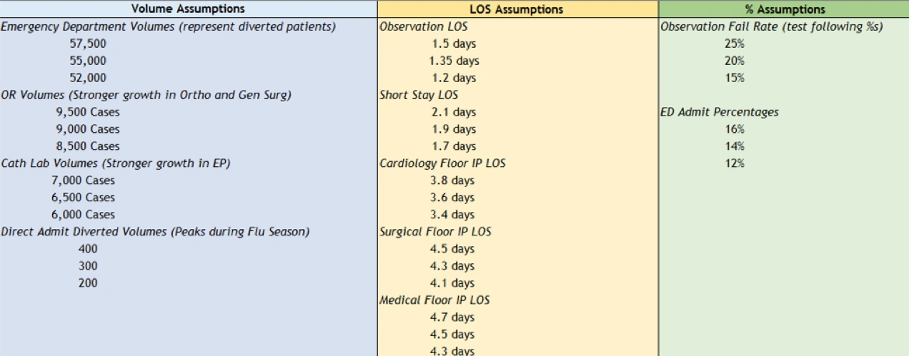 volume assumptions, LOS assumptions and % assumptions for Replacement Hospital