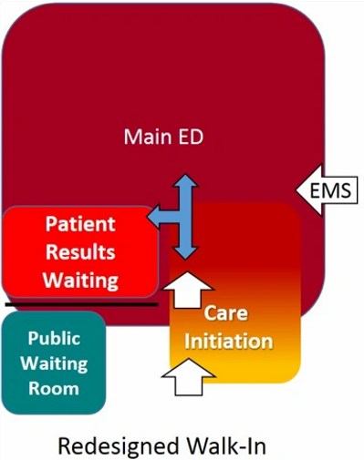 illustration of redesigned walk-in for emergency department