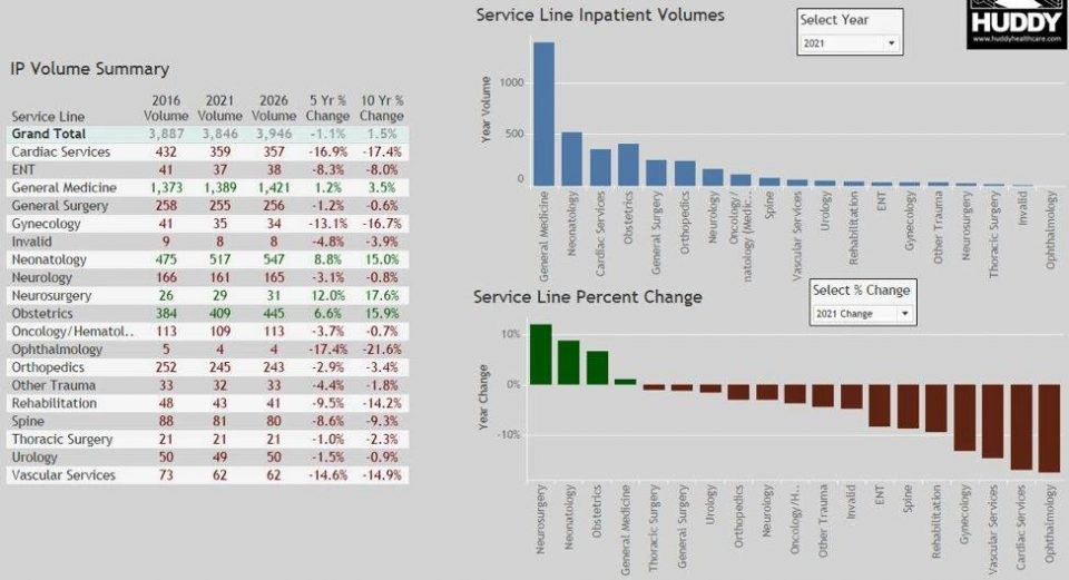 Service Line inpatient volumes data and graph