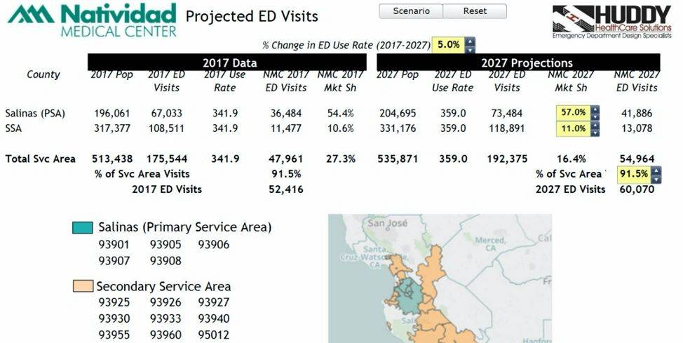 projected ED visits for NMC