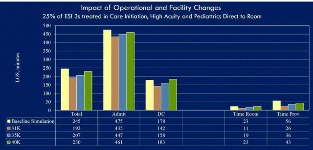 graph showing impact of operational and facility changes for Florida Hospital