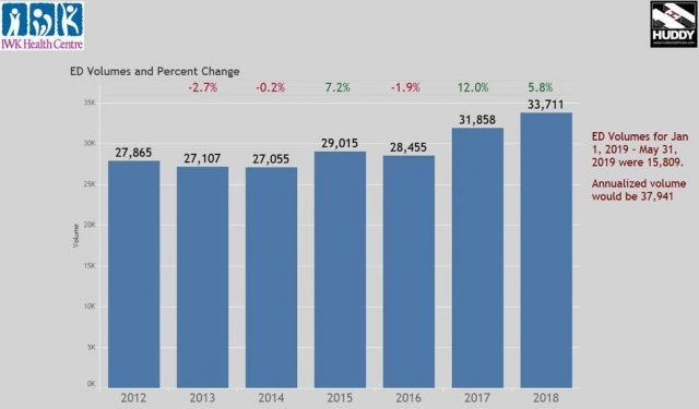 graph of ED volumes and percent change for 2012 to 2018 for IWK