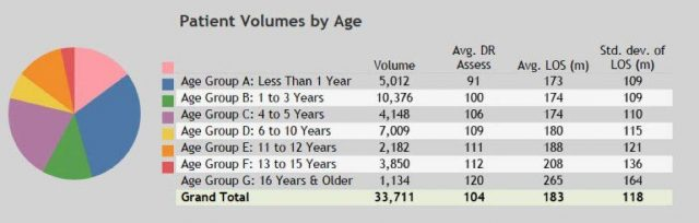 pie graph with patient volumes by age for IWK