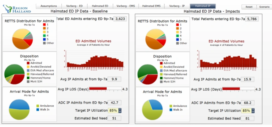 data and pie charts for RETTS Distribution for Admits for Region Halland
