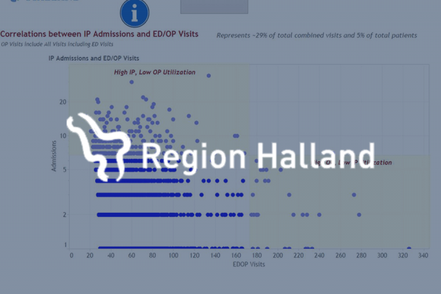 graph of data overlaid with Region Halland logo