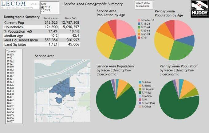 data and pie charts displaying service area demographic survey for Millcreek Community Hospital